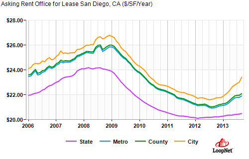 Downtown San Diego Office Trends